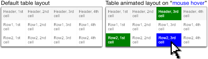 HTML <table> with enhanced usability